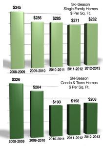 Crested Butte Real Estate Value