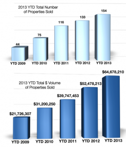 Crested Butte Real Estate Volume June 2013