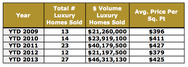 Crested Butte Real Estate Market Report Luxury 11-30-2013
