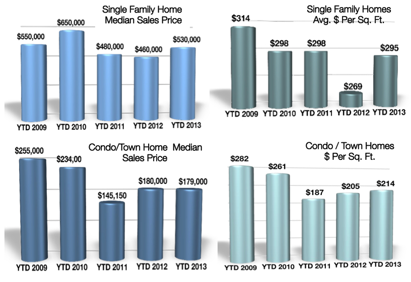 Crested Butte Real Estate Market Report Median Price 11-3-2013