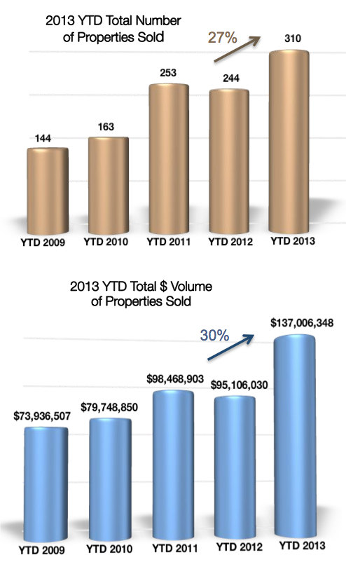 Crested Butte Real Estate Market Report Volume 11-30-2013