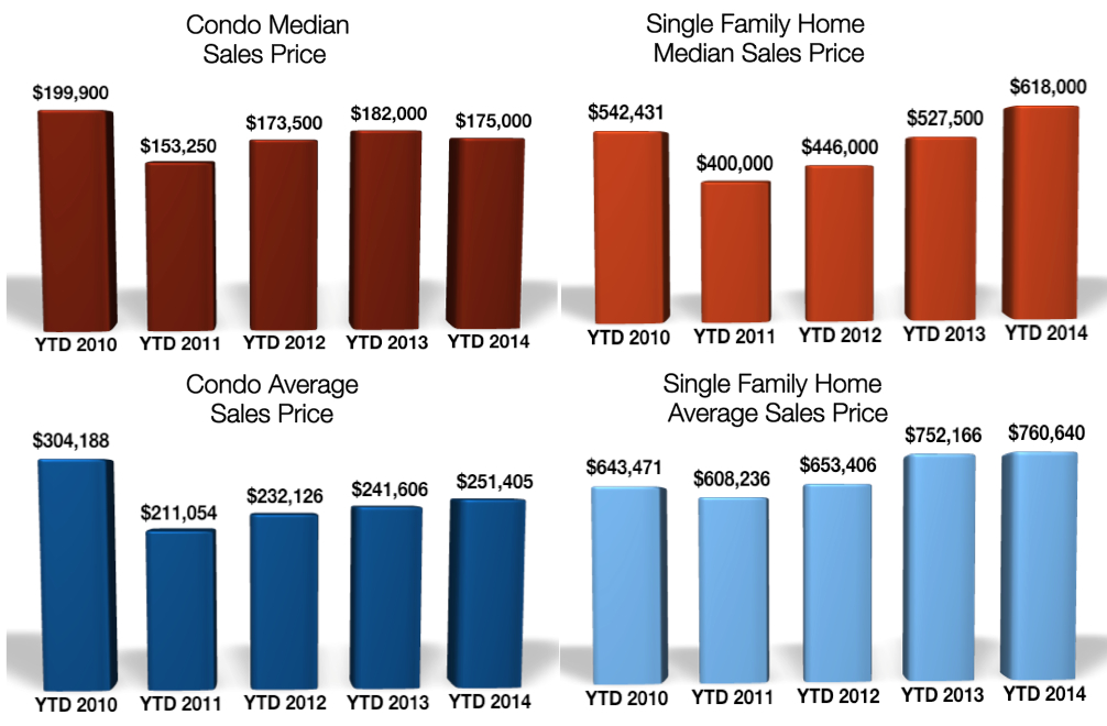 Crested Butte Home Condo Prices