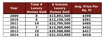 High-end Real Estate Results in Crested Butte Aug 2014