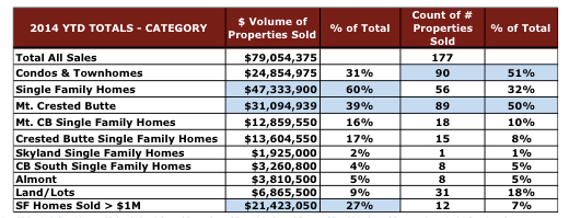 Crested Butte Real Estate Results What has Sold