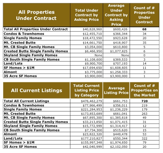 Active Properties for Sale Crested Butte