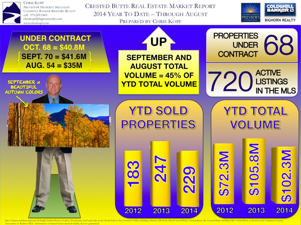 Crested Butte Real Estate Market Report Infographics
