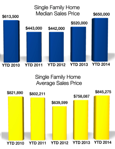 Crested Butte Single Family Home Prices