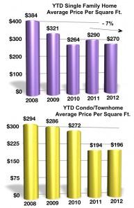 Price per squarefoot