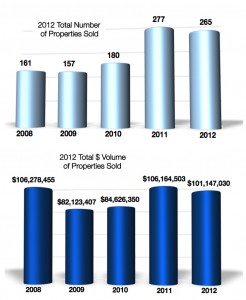 2012 Crested Butte Real Estate Volume