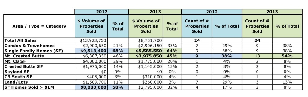 Crested Butte Real Estate Market Details Jan 2013