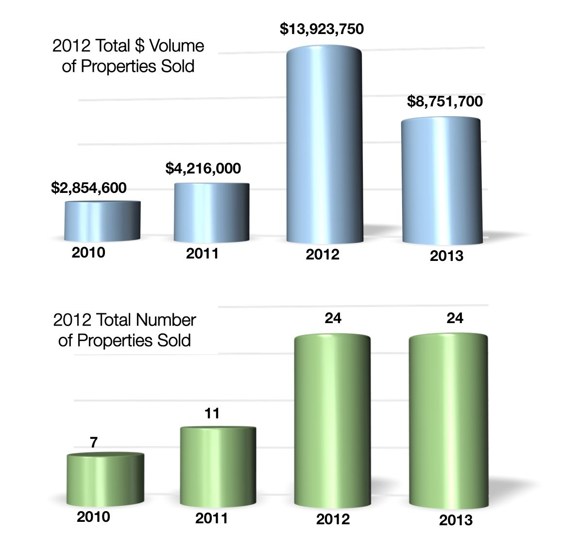 Crested Butte Real Estate Results Graph January 2013