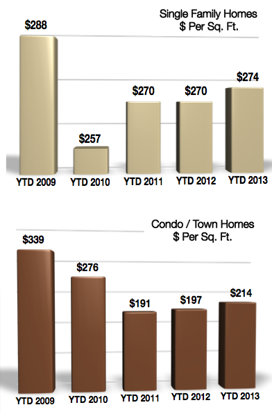 Crested Butte Homes Price Per Sq Ft