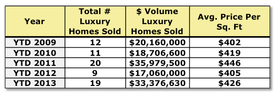 Crested Butte Real Estate Luxury Results 9-2013