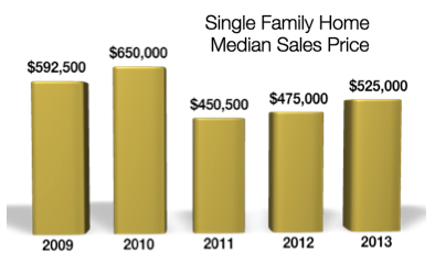 Crested Butte Real Estate Single Family Home Sales 2013