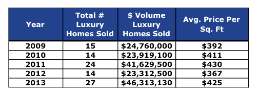 Crested Butte Luxury Homes Sold 2013