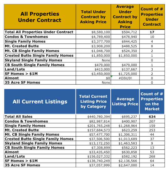 Crested Butte Real Estate Listings