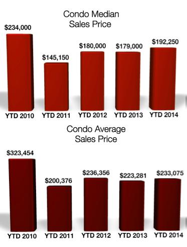 Crested Butte Condo Prices