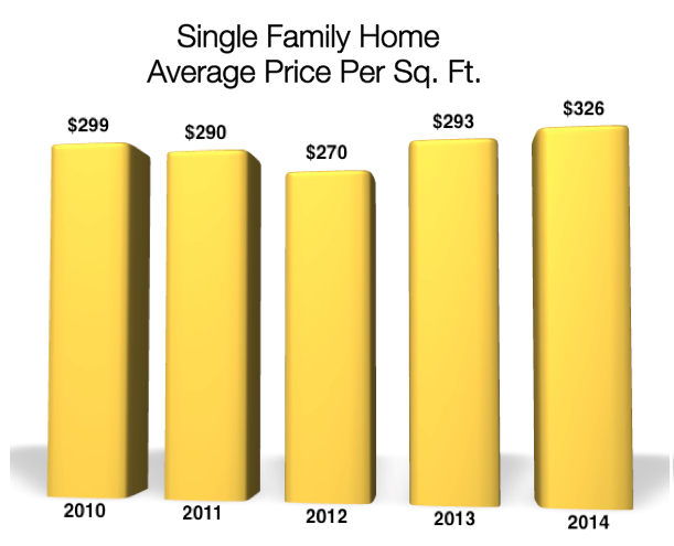 Price per Sq. Ft. Single Family Homes Crested Butte