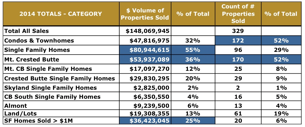 Crested Butte Real Estate Market Report – 2014 in Review