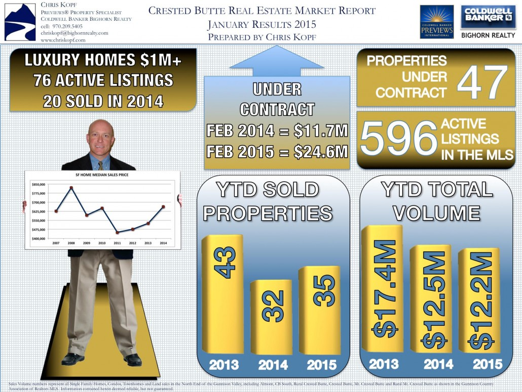 Crested Butte CO Real Estate Market Report