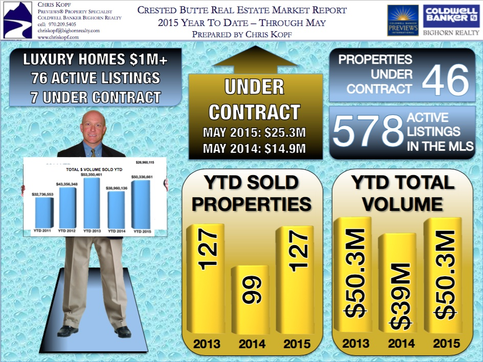 Crested Butte CO Real Estate Market Report YTD March 2015