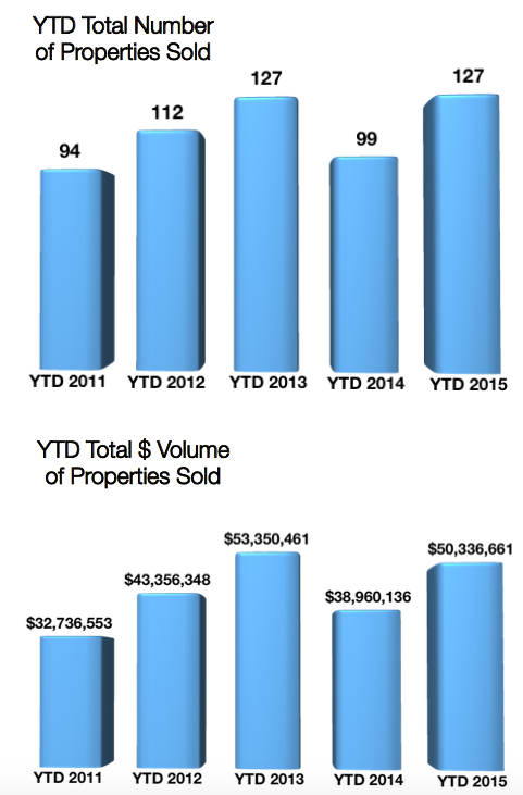 Crested Butte Real Estate Market Report YTD May 2015