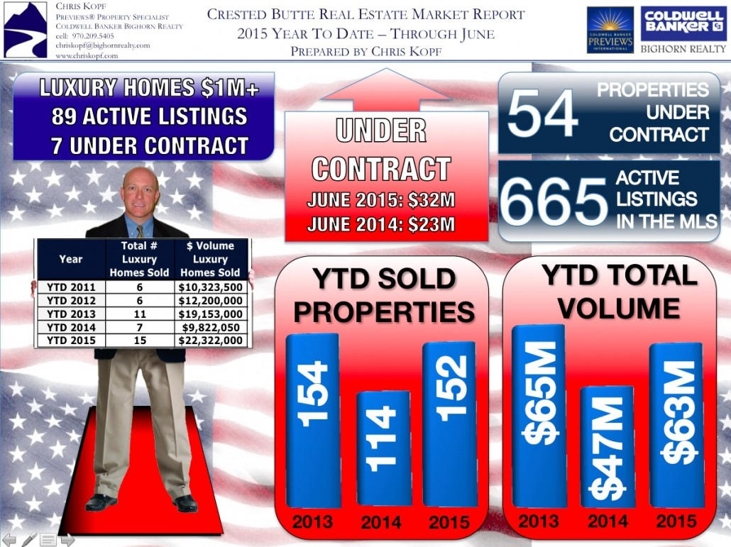 Crested Butte Real Estate Market Report YTD June 2015