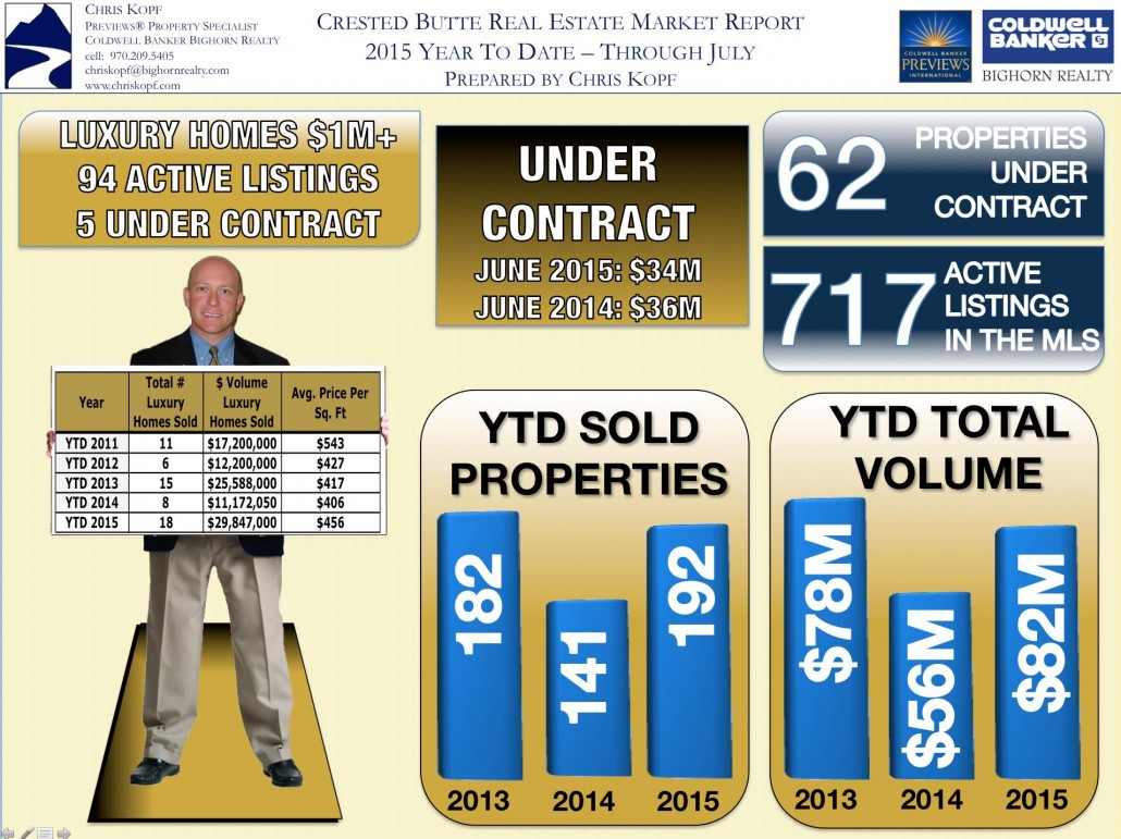 Crested Butte Real Estate Market Report YTD July 2015