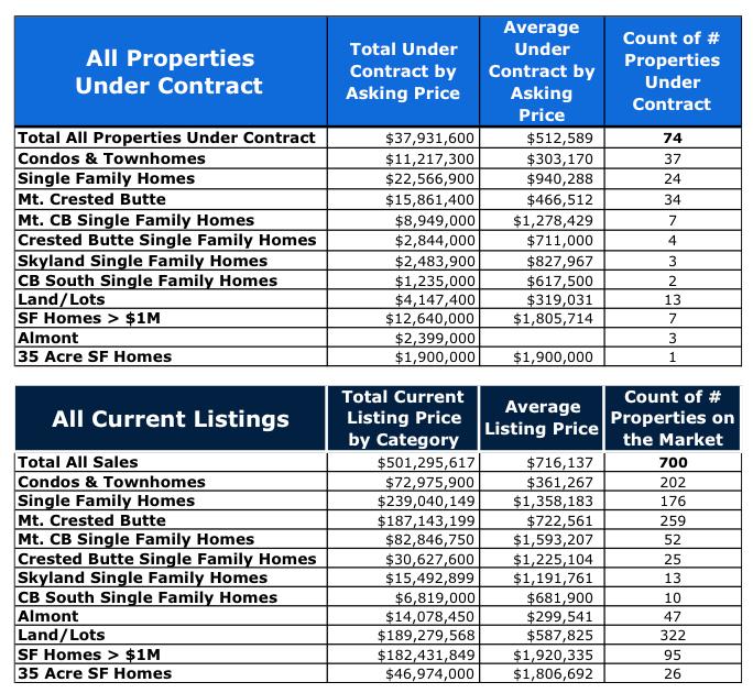 Crested Butte Real Estate Market