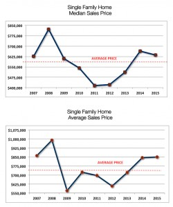 Average Prices Crested Butte Single Family Homes