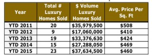 Crested Butte Real Estate Market Report YTD September 2015