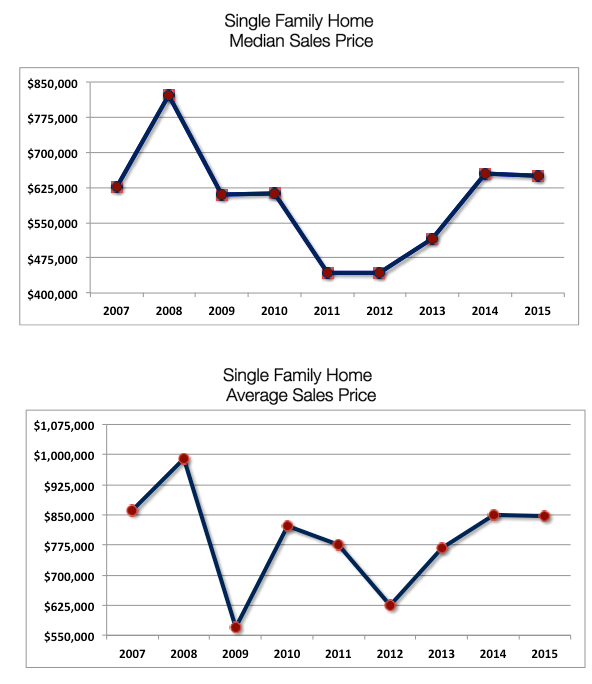 Crested Butte Real Estate Market Report YTD October 2015