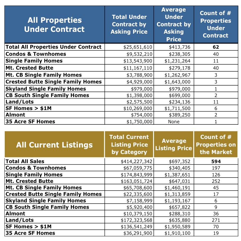 Crested Butte Real Estate Market Report – 2015 in Review