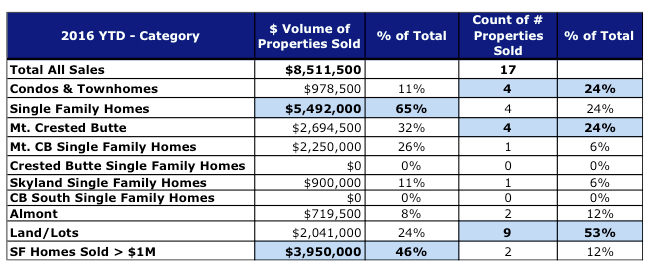 Crested Butte Real Estate Market Report January 2016