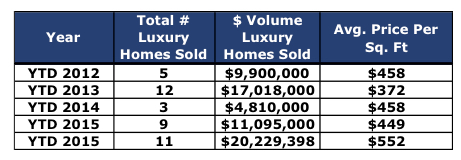 Crested Butte Real Estate Market Report April 2016