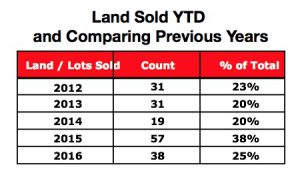 Crested Butte Real Estate Market Report JUNE 2016