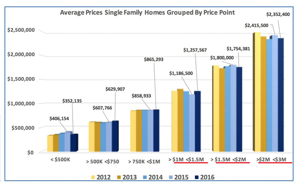 Crested Butte Real Estate Market Report January 2017