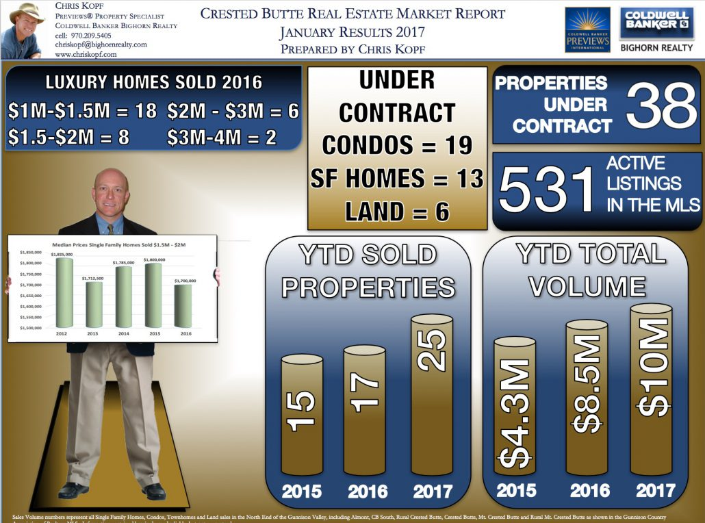 Jan17InfographicCrestedButteRealEstate