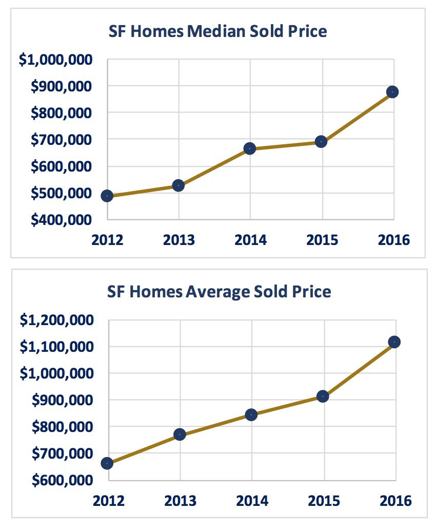 Crested Butte Real Estate Market Report March 2017