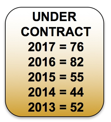 UnderContract-YearsCrestedButte-Real-Estate-Report-2017-3-31