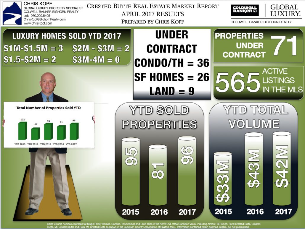 Crested Butte Real Estate Market Report April 2017