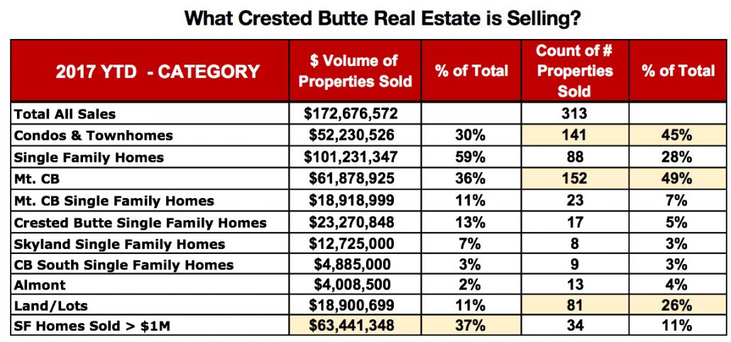 Crested Butte Real Estate Market Report September 2017