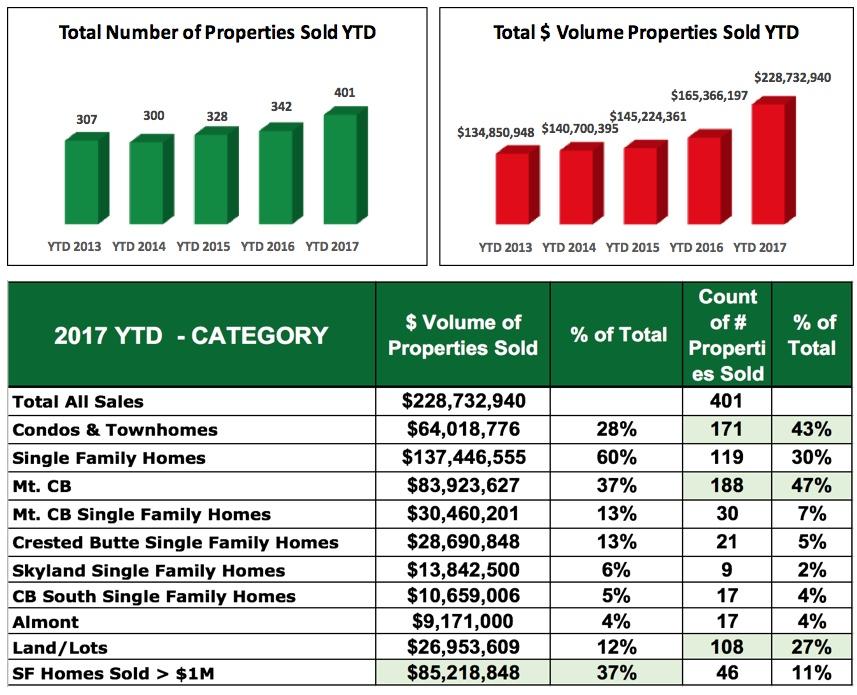 Crested Butte Real Estate Market Report November 2017