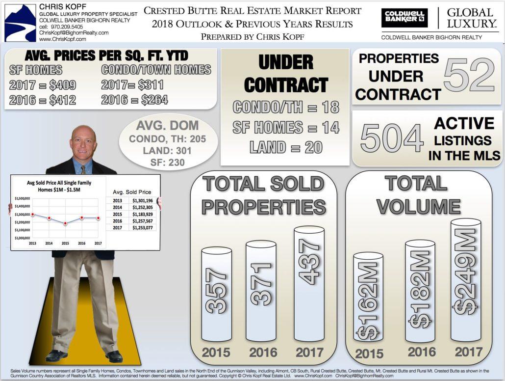 Crested Butte Real Estate 2018 Market Outlook
