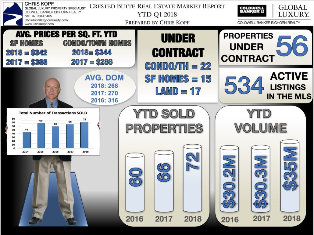 March 2018 Crested Butte Real Estate Market Report