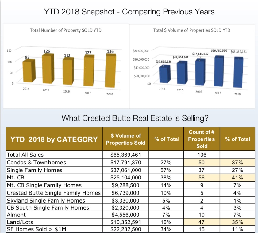 JUNE 2018 Crested Butte Real Estate Market Report