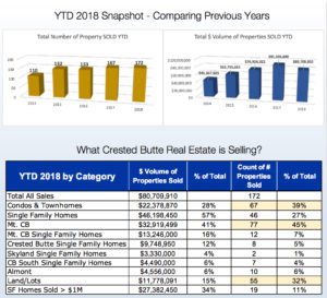 JULY 2018 Crested Butte Real Estate Market Report
