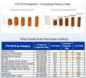 AUGUST 2018 Crested Butte Real Estate Market Report