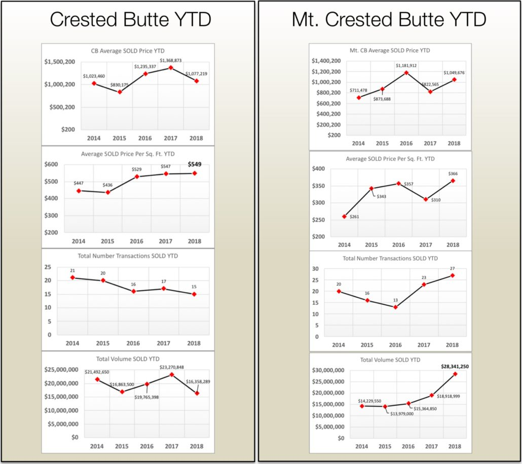 Crested Butte Real Estate Home Values