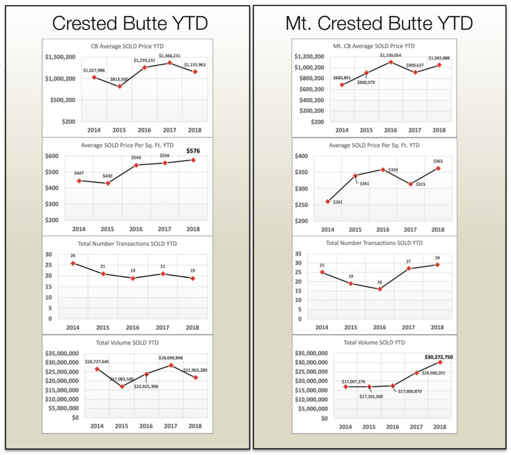 Crested Butte Real Estate